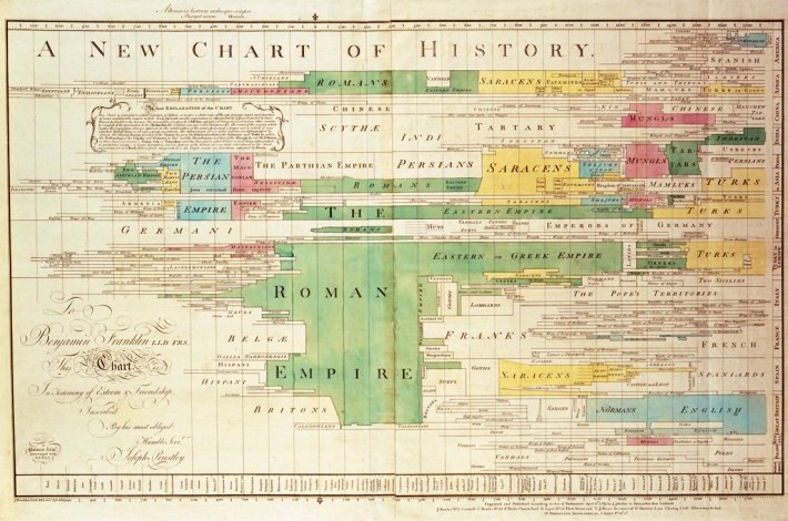 Priestley's history map