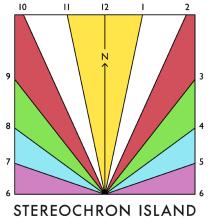 Stereochron Island